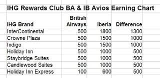 Ihg Rewards Club British Airways Iberia Avios Earning