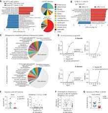 Lactose Drives Enterococcus Expansion To Promote Graft