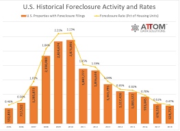 U S Foreclosure Activity Drops To 13 Year Low In 2018