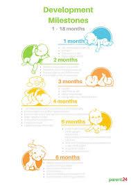 Developmental Milestones Chart Birth To 5 Years Developmental Milestones Newborn To 12 Months Parent24