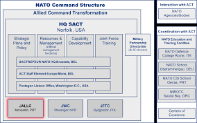 Joint Forces Command Organization Chart Hq Sact
