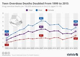 Teen deaths in 2010