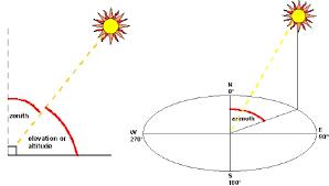 Where Is The Sun Sun Path Diagram Solar Iphone Apps And