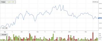 Volume Chart Stockopedia