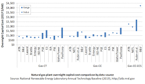 Electricity Cost Chart 2019 Electricity Atb Natural Gas Plants
