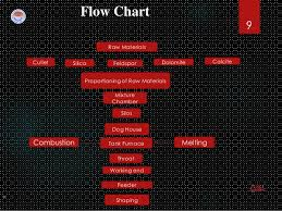 Glass Industry Process Flow Chart Glass Bottle Manufacturing