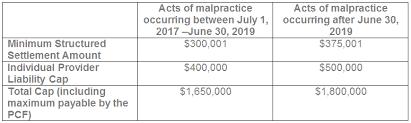 Indiana Medical Malpractice Act Damage Caps Set To Go Up