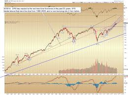 Indexnasdaq Ixic Chart Jason Haver How Will Equities React To This Long Term
