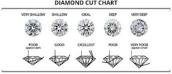 Diamonds Cuts And Clarity 7 Essential Tips For Buying Diamond Jewelry
