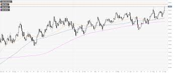 Dxy Chart Us Dollar Index Technical Analysis Dxy Printing Fresh 2019