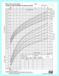 Fetal Weight Chart Jasonkellyphoto Co