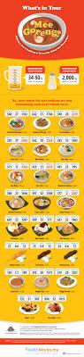 Malaysian Food Calories Chart Pin On Malaysia