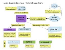 Corporate Governance Structure Chart Apache Corporate Organization Chart