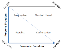 Political Views In Three Dimensions Foundation For