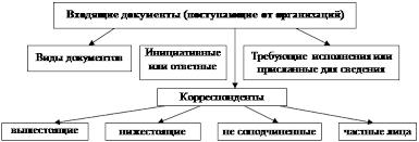 Курсовая работа Организация документооборота в компании ЗАО  Документооборот в организации
