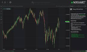 Wpf Chart Control Microsoft Wpf Stock Chart Control Fast Native Chart Controls For