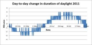 How Does The Length Of The Day Vary From One Day To The Next