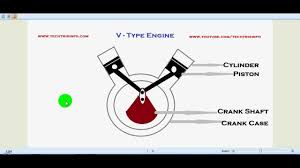 how v type engine works ✔ how v type engine works ✔