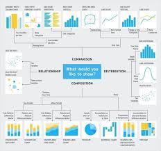 Different Types Of Data Charts Data Visualization With Matplotlib Using Python Towards