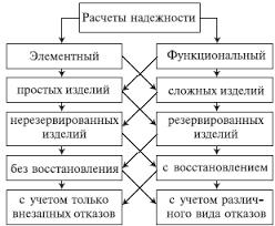 Реферат Основы расчета надежности технических систем по  Расчет функциональной надежности определение показателей надежности выполнения заданных функций например вероятность того что система очистки газа