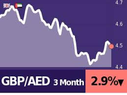 Aed To Gbp Chart 20 Gbp To Aed Calculate Compare Save Best Exchange