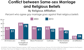 Issues against gay marriages
