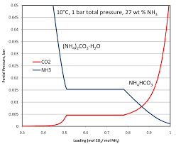 Ammonia Temperature Chart Ammonia Phase Diagram Wiring Diagrams