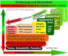 Purin - Harnsäure senken - Purinarme Kost und Gicht-Diät