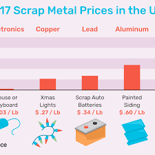 Current Scrap Metal Prices Chart Get Current Scrap Metal Prices In The U S