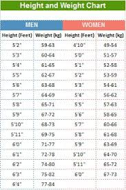 Bmi Calculator Chart India 21 High Quality Herbalife Ideal Weight Chart