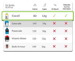 Gatorade Vs Powerade Nutrition Chart Coco5 Canada