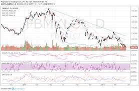 Alex Lu Market Outlook As At April 17 2019 Malaysiastock Biz