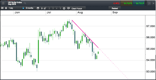 Cad To Sgd Chart Chart Signals Sgd Rallies While Falling Crude Oil Drags On