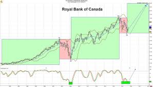 8 Charts That Show You How To Trade The Biggest Bank Stocks