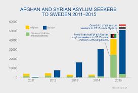 Sweden And Migration Sweden Se