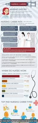 best ideas about career possibilities a for those who wish to pursue their careers in nursing here is an interesting infographic