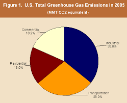 Figure 1 US Total Greenhouse Gas Emmissions in 2005