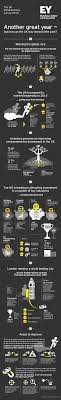 ernst young infographic to accompany uk attractiveness survey ernst young infographic to accompany uk attractiveness survey 2015
