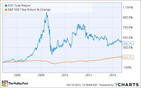 The Next Blue Chip Stocks Potash Corp Of Saskatchewan