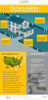 Outdoor Camera Placement Infographic Where Should You Install Cameras Outside Your Home or Rural Property?