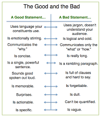 Personal Value Statement Examples Impressive Nonprofit Mission Statements Good And Bad Examples