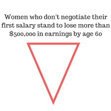 Five Salary Negotiation Tips For Women Imdiversity
