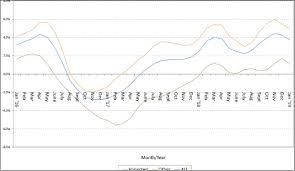 Headline Inflation Chart January Headline Inflation Up 0 6 Sunday Isles