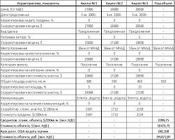 Курсовая работа Денежная оценка стоимости земли Определение стоимости объекта сравнительным подходом