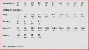 Where Can I Find My Asvab Scores Online Find Asvab Score