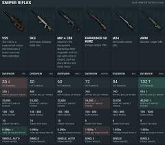 Stats For The New Mk14 Sniper Revealed 60 Damage 853 M S