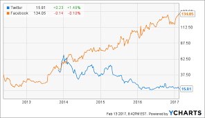 Snapchat Ipo Chart The Snapchat Snap Ipo Will Be A Bust But You Should Buy