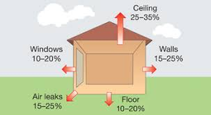Typical heat loss in winter from an uninsulated home. Ceiling 25-35 per cent
