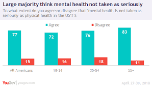 One Third Think Many With Mental Illness Making Excuses