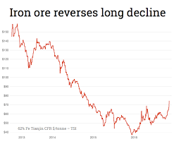 Iron Ore Price Chart Today Trump Sends Iron Ore Price To 2 Year High Mining Com